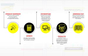 ontwerp-advies-traject-ervaren-ontwerpstudio-happycopy-printshop
